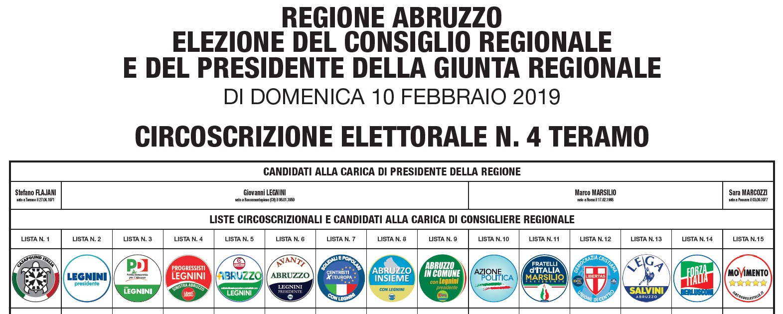 Elezioni Consiglio Regionale Abruzzo – Circoscrizione di Teramo
